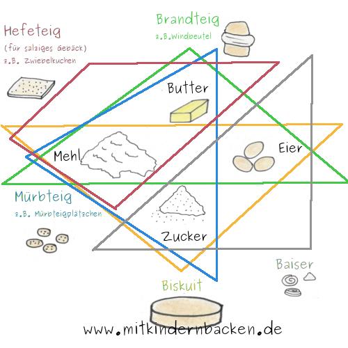 Grafik, die veranschaulicht, welche Grundzutaten für die Grundteige Biskuit, Mürbteig, Hefeteig, Brandteig oder Baiser benötigt wird.